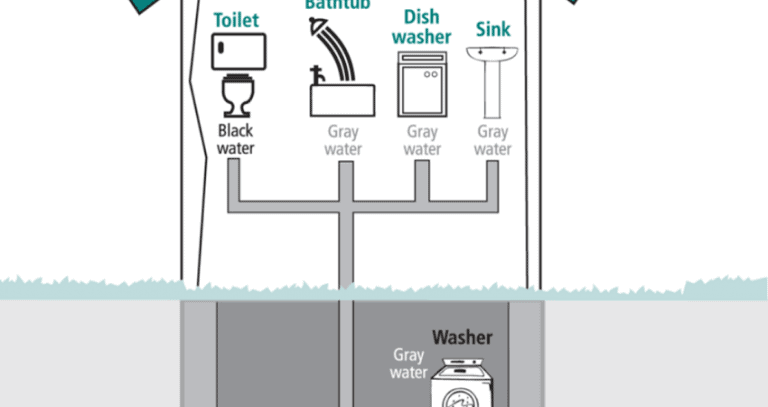 water maintenance in tiny homes