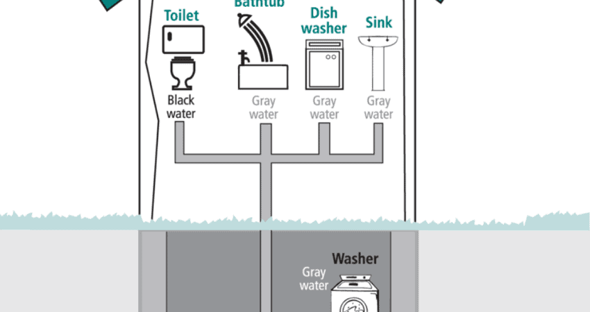 Easy Grey Water And Black Water Maintenance In Tiny Homes?